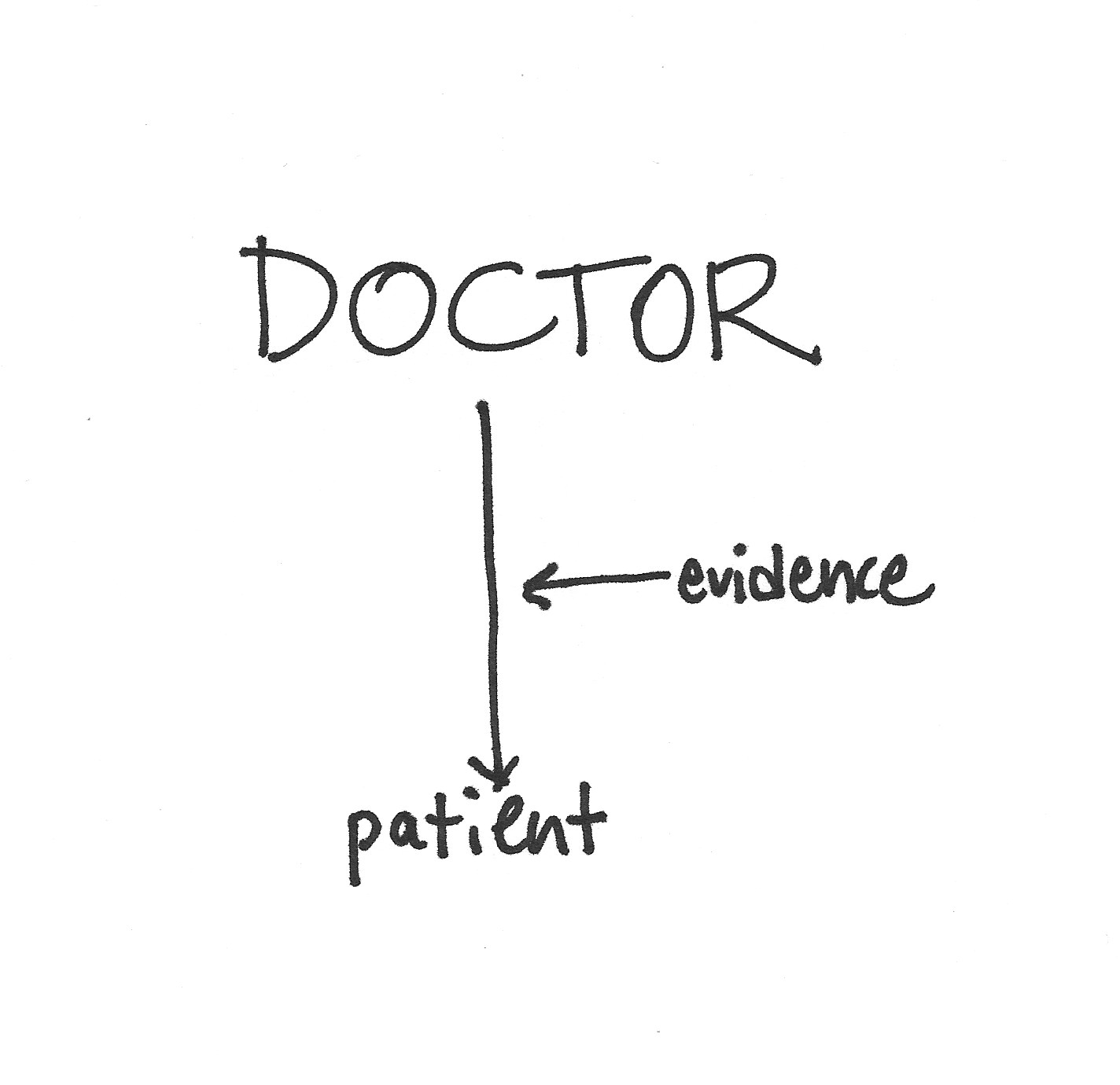how is the doctor patient relationship reflected Thus the determination of what news is bad reflects a subjective   communication difficulties in the physician-patient relationship are always.